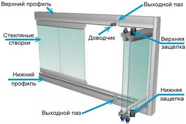 Схема безрамного остекления балкона